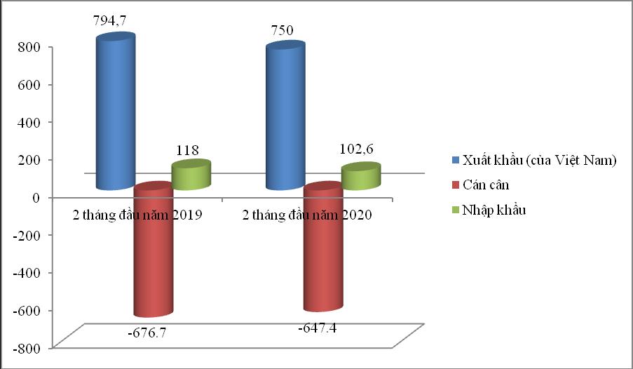 Ô tô nhập khẩu từ Anh giảm mạnh, trị giá 1,9 tỷ đồng/xe