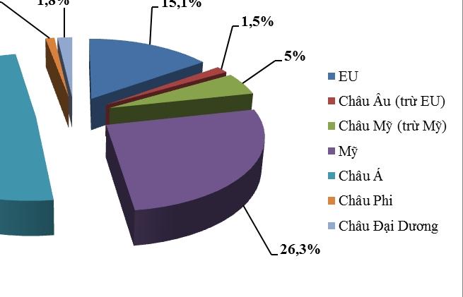 Châu Mỹ, EU chưa phải khu vực xuất khẩu lớn nhất của Việt Nam