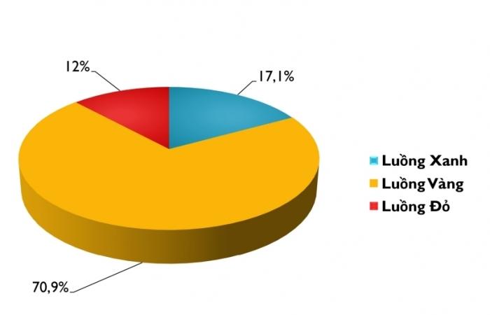 Hải quan Hải Phòng xử lý hơn 160.000 tờ khai trong tháng 9
