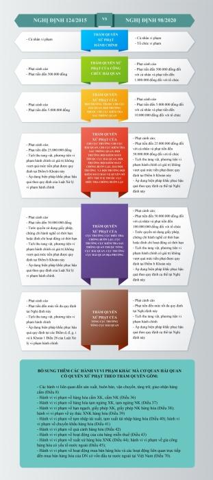 Infographics: Thẩm quyền xử phạt của Hải quan trong hoạt động thương mại, hàng giả, hàng cấm